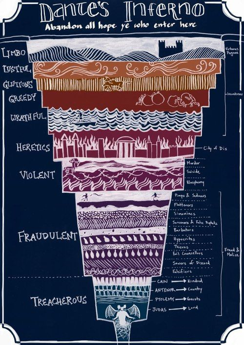 Dante's Inferno: a helpful diagram to eternal damnation