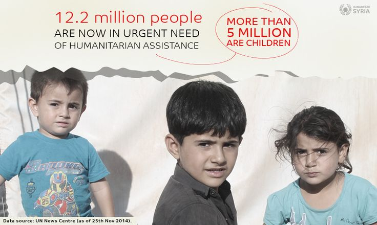 12.2 Million people are in urgent need of humanitarian assistance, more than 5M are children #syria #urgent #need #children #humancaresyria