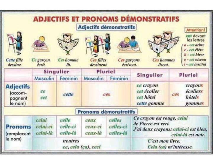 Adjectifs et pronoms démonstratifs: