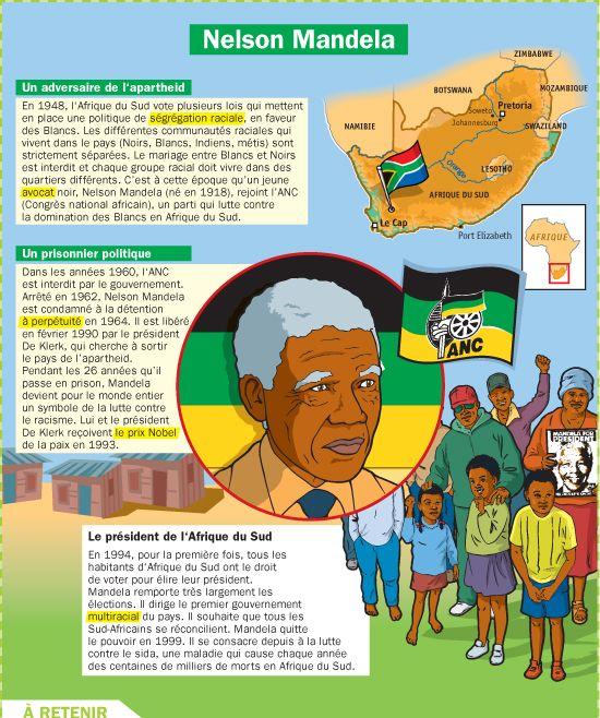 Fiche exposés : Nelson Mandela