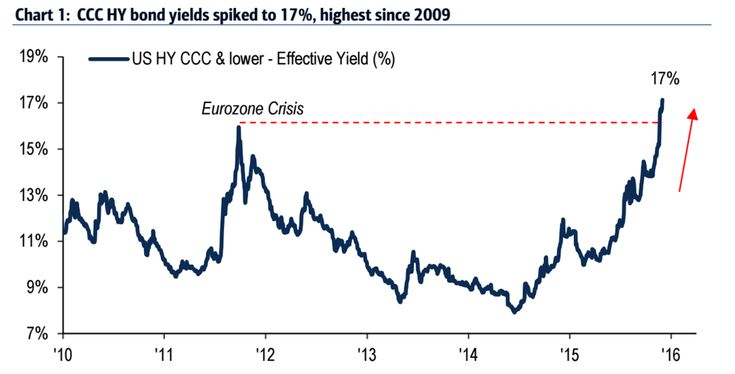 Junk bonds are flashing their biggest warning sign since 2009.(December 11th 2015)