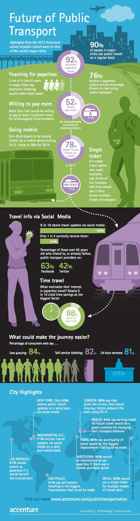 Future of public transport - the impact of mobile ticketing infographic