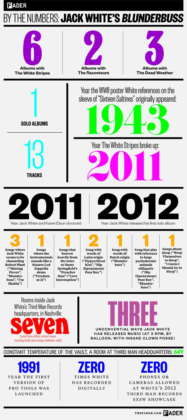 Jack White's Blunderbuss numbers
