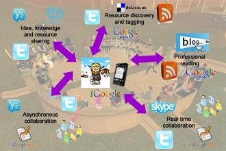 EdTech Review - Developing Your Personal Learning Network (PLN)