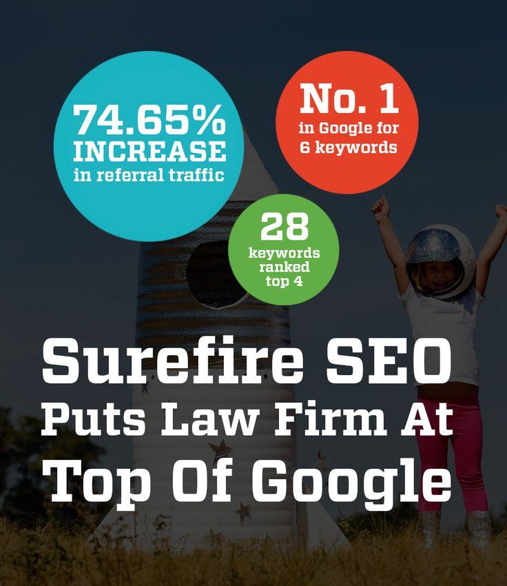 Surefire SEO Puts Law Firm At Top Of Google #seo