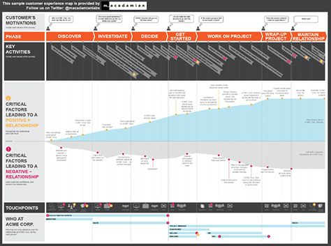 This customer journey map for a fictitious company, Acme Corp, focuses on positive and negative emotions.