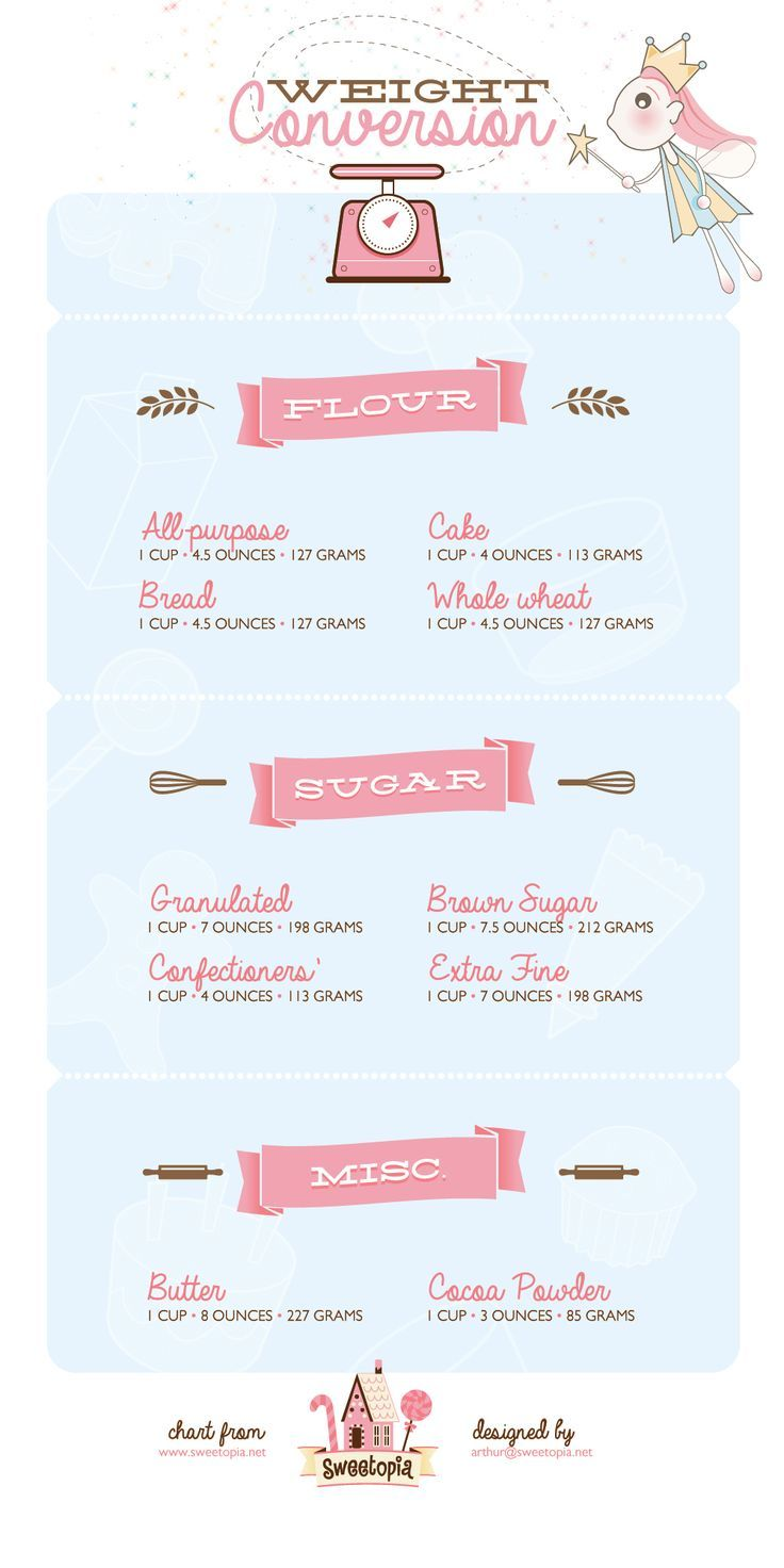 Weight Conversions for Common Baking Ingredients on Sweetopia