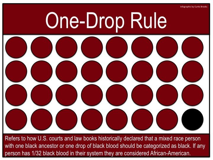 #OneDrop Although many say believe that America is a postracial society, there are some things that occur that may suggest we have some more ways to go before we can seay that race does not affect and is not a factor of a person's life choices and abilities. For this chapter I focused in on the one-drop rule.