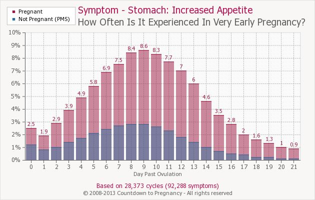 Early pregnancy symptom – increased appetite | Countdown to pregnancy   – Baby and Pregnancy