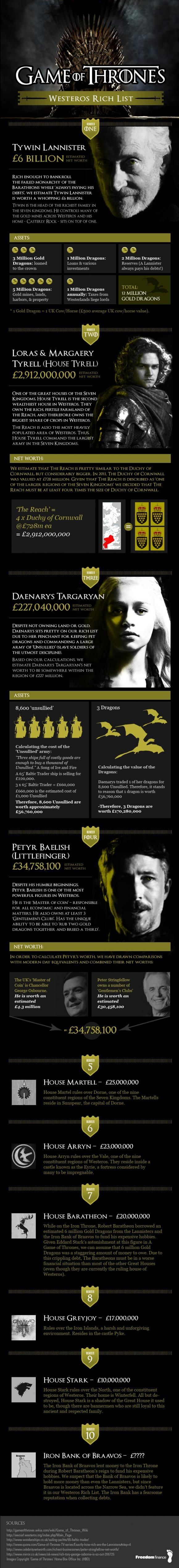 Game of Thrones Rich List infographic shows Westeros' net worth