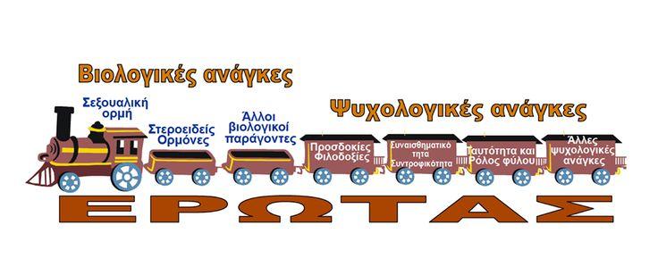 "To τρένο του #ΕΡΩΤΑ  H περίφημη διαφάνεια από τα μαθήματα του καθηγητή Ψυχιατρικής του ΕΚΠΑ Ν. Βαιδάκη, όπου δείχνει ότι η ατμομηχανή είναι η σεξουαλική ορμή, άλλα κουβαλά πολλά ""βαγόνια""!  Από τον κύκλο σεμιναρίων κλινικής σεξολογίας (ΣΕΚΣ) του ΚΕ.Σ.Α.Y"