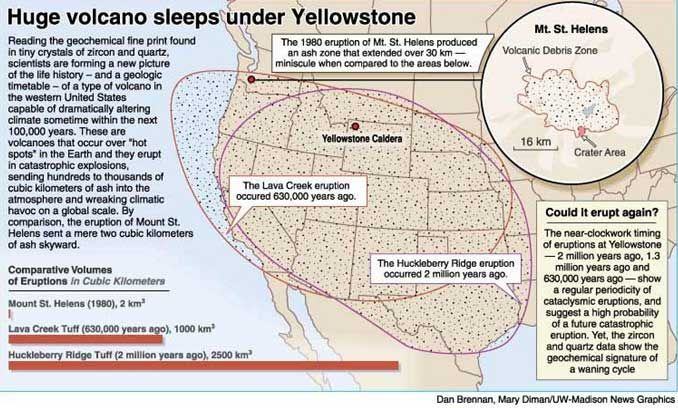 YELLOWSTONE SUPER-VOLCANO MAY BE IN EARLY STAGES OF ERUPTION