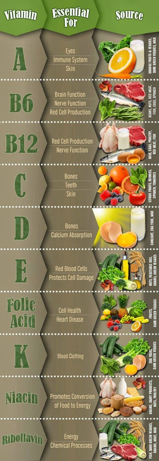 Essential Vitamins and Their Sources