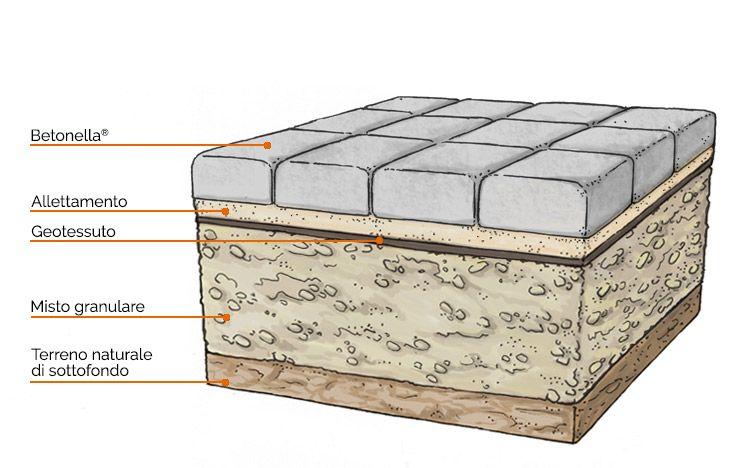 Betonella® LISTONE - stratigrafia del sottosuolo
