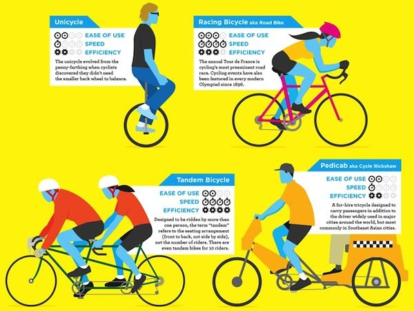 A Guide To The Different Types Of Bicycles - DesignTAXI.com #infographics