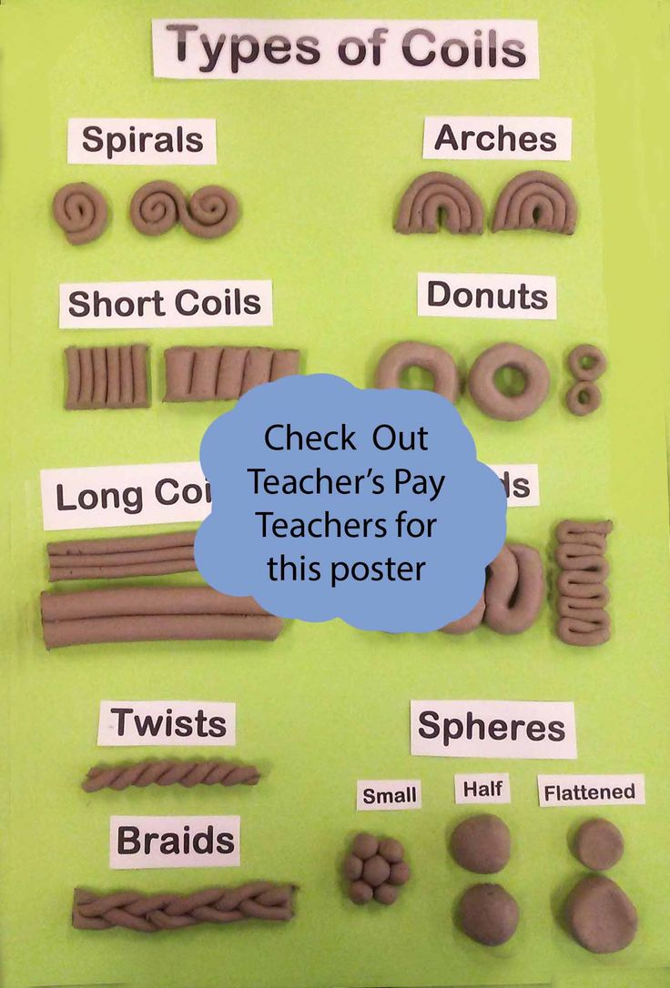 Available as a Poster ... https://www.teacherspayteachers.com/Product/Types-of-Coils-Working-with-Clay-2867081