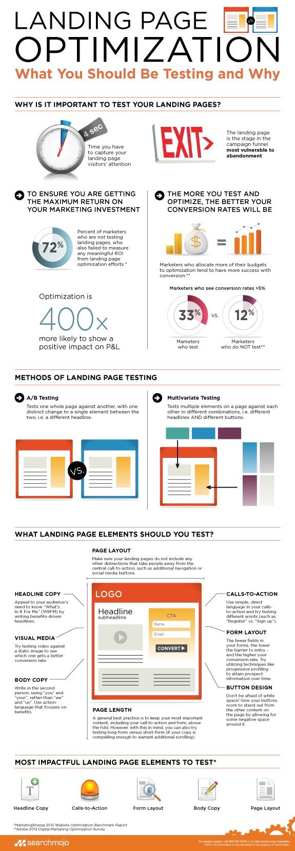 Landing Page Optimization #Infographics