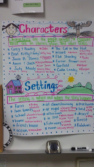 One Extra Degree: characters & setting anchor chart
