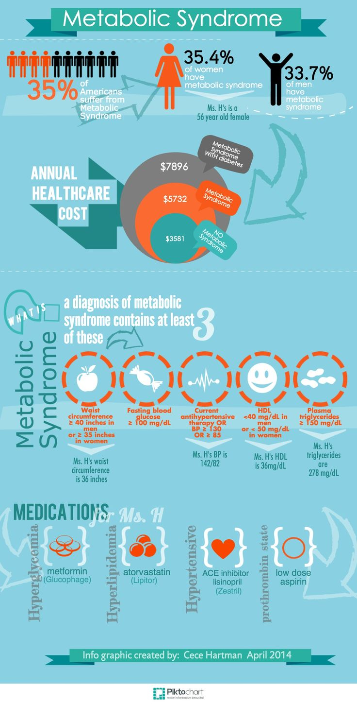Metabolic Syndrome | Piktochart Infographic Editor NEW