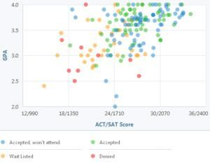 What GPA and Test Scores Do You Need for Fairfield University?: Fairfield GPA, SAT and ACT Graph