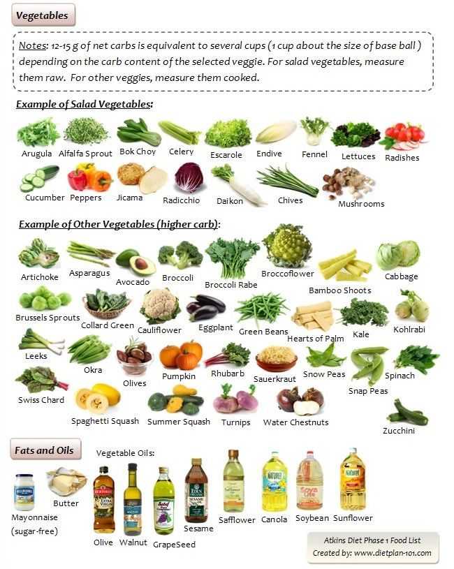 Atkins Food Printable List