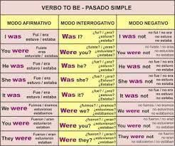 Image result for Estructura de las oraciones del inglés básico