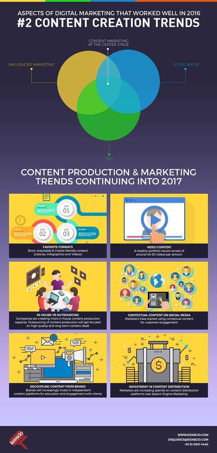 #DigitalMarketingLearnings from 2016 Here is the second aspect of #DigitalMarketing that worked well in 2016 - 'Content Creation Trends'. #ContentCreation #Content #ContentMarketing