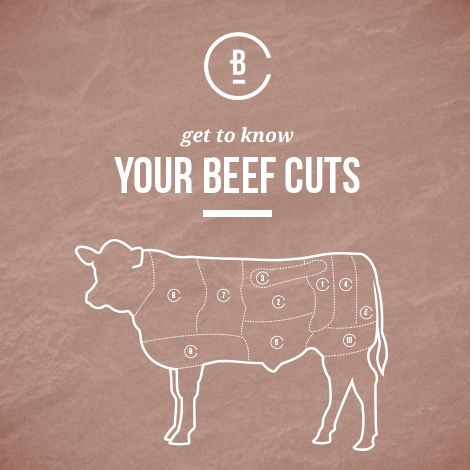 Visit this website and get to know your beef cuts.