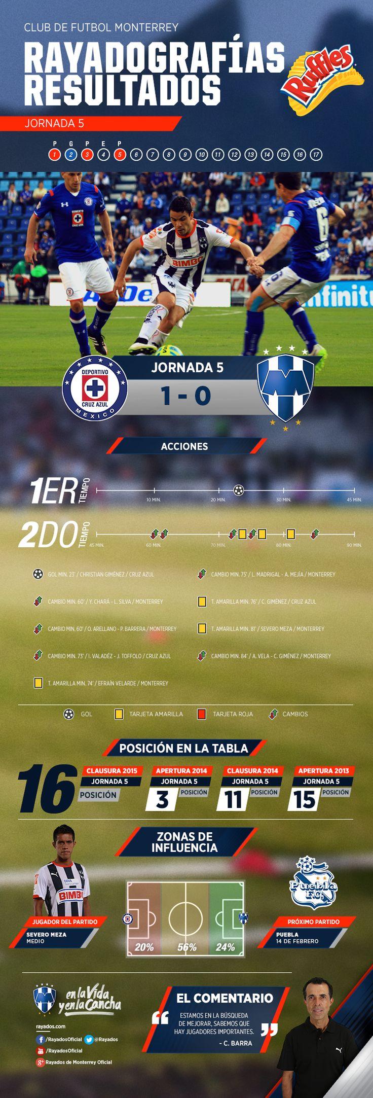 La #Rayadografía post partido Cruz Azul vs. Rayados es presentada por Ruffles MX.