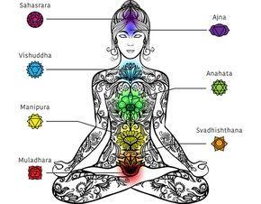¿Qué simboliza y porqué razones se bloquea el chakra raíz?.- El primer centro energético se localiza en la base de la columna, en el coxis y en el perineo, punto ubicado entre el ano y los órganos genitales, a los que rige junto con las glándulas suprarrenales. Algunos relacionan éste chacra con la nariz, los brazos y las piernas pues este chakra tiene mucho que ver con la protección y la supervivencia.  A este primer chakra se le conoce con la palabra sánscrita Muladdhara, que significa…