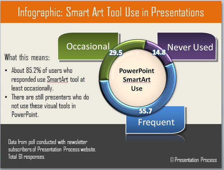 Infographic about survey on SmartArt use from Presentation Process - smartart powerpoint template