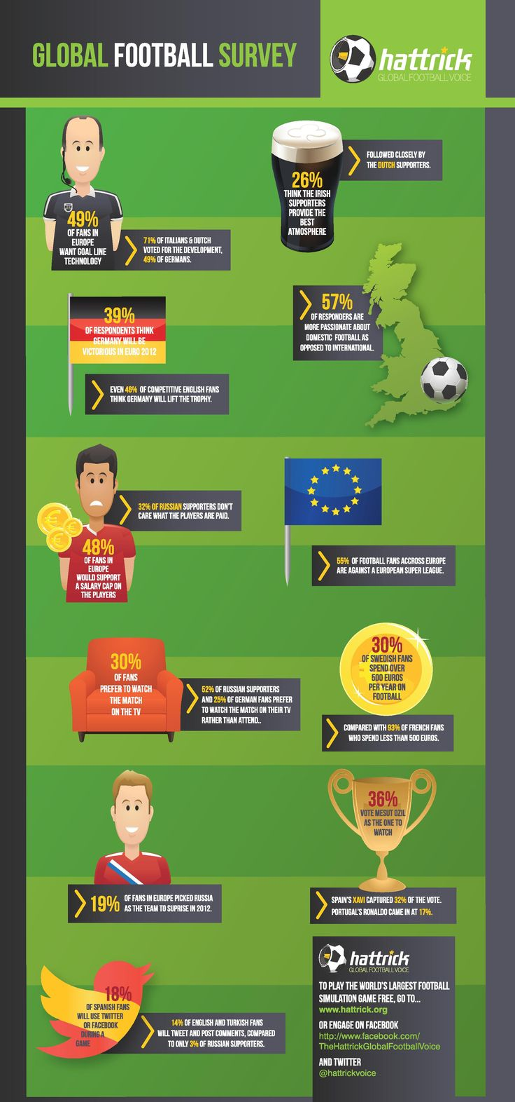 Over 30,000 fans from over 25 countries took part in the annual Hattrick Global Football Voice poll during UEFA Euro2012