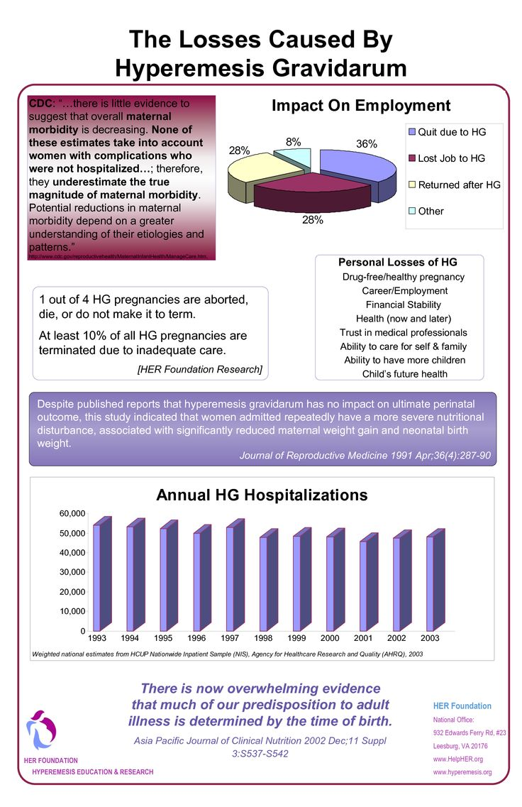 Facts of HG #hyperemesis gravidarum