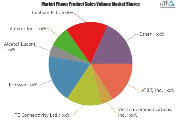 In Building Communication Market Size Status And Forecast 2025 Evolving Key Players Ericsson Alcatel Lucent Anixter With Images Financial News News Finance Marketing