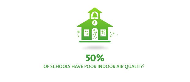 UL | New Science | Indoor Air Quality
