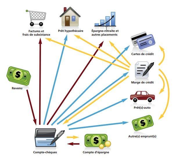 Si vos finances ressemblent à ceci... Contactez-moi pour une consolidation de dettes, via une marge de crédit hypothécaire.