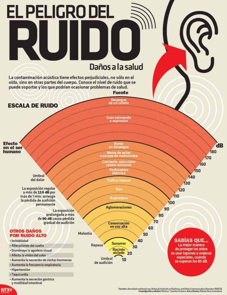 #Infografia El peligro del Ruido - Daños a la Salud