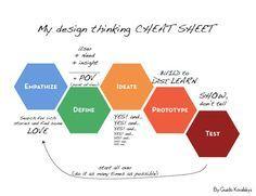 dschool design process - Pesquisa Google