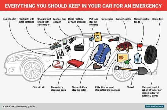 Emergencies in car