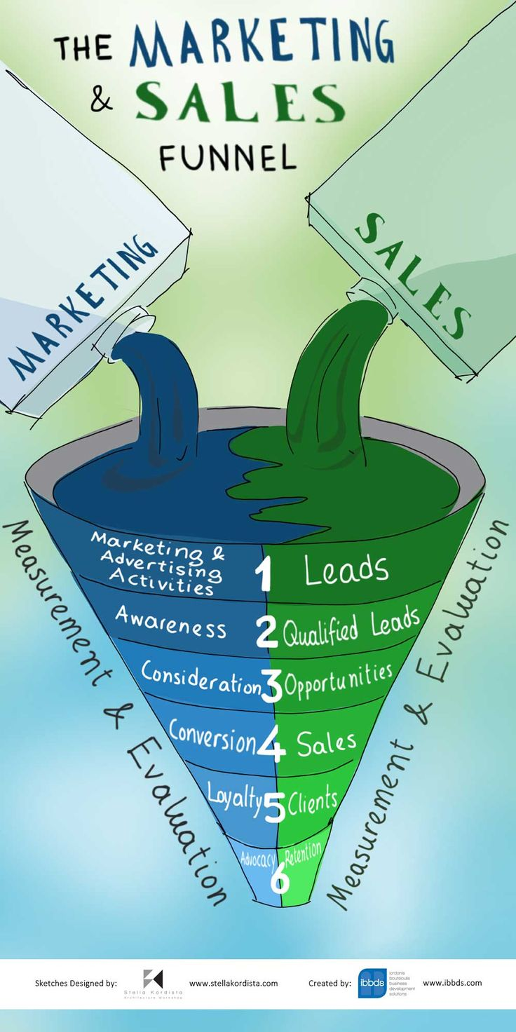 #The #Marketing #And #Sales #Funnel #Infographic #by #ibbds
