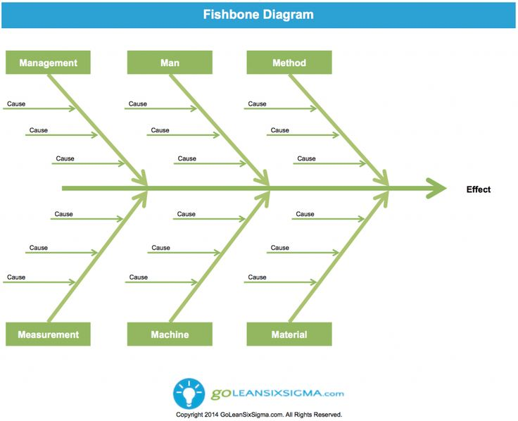 ideas about ishikawa diagram on pinterest    whys  lean six    cause  amp  effect diagram or fishbone diagram   template  amp  example