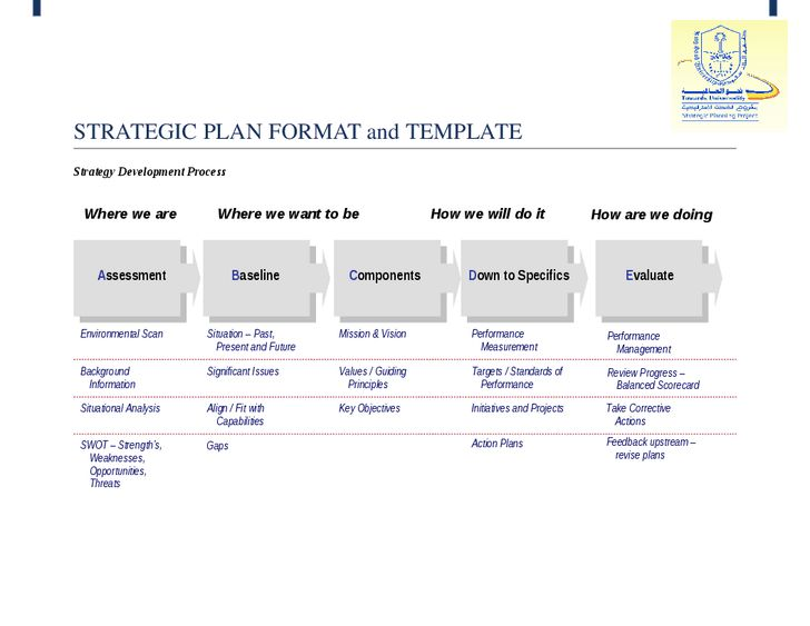 What Are Strategic Plan Template Simple Strategic Planning Template  (process Steps)