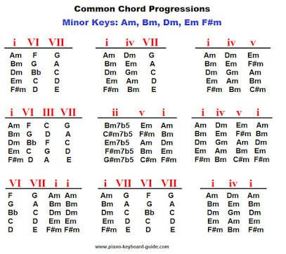8 Best Piano Images On Pinterest Guitar Chords Piano And Guitar Chord