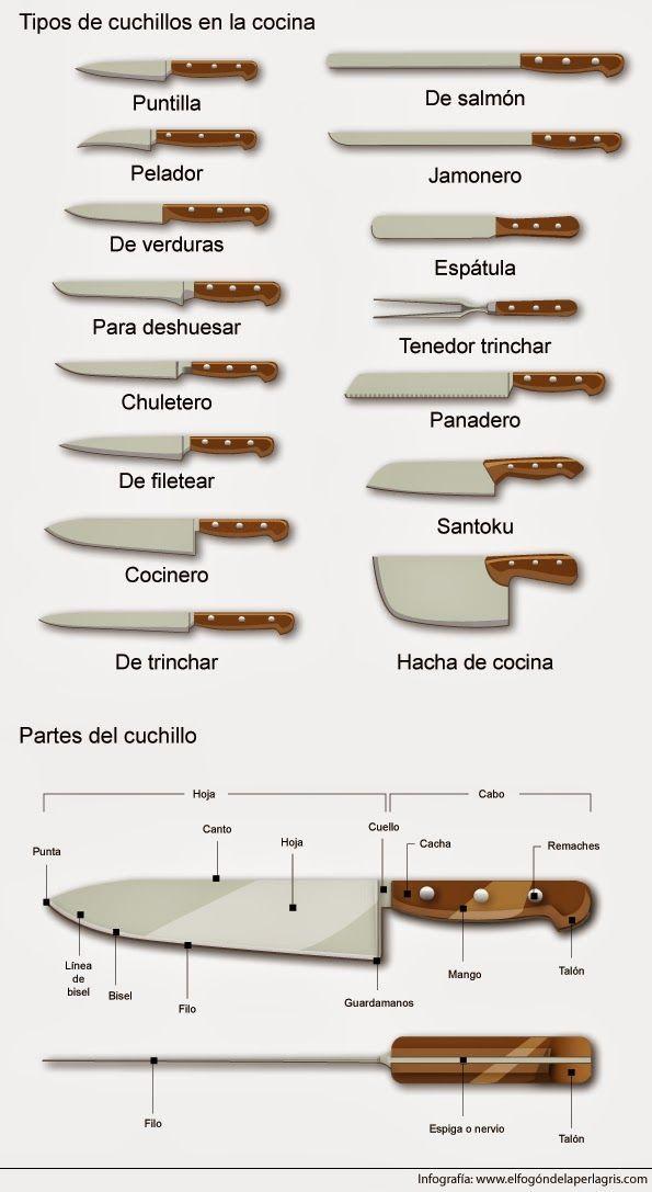 Tipos de cuchillos que podemos encontrar en la cocina. #cocina #infografia