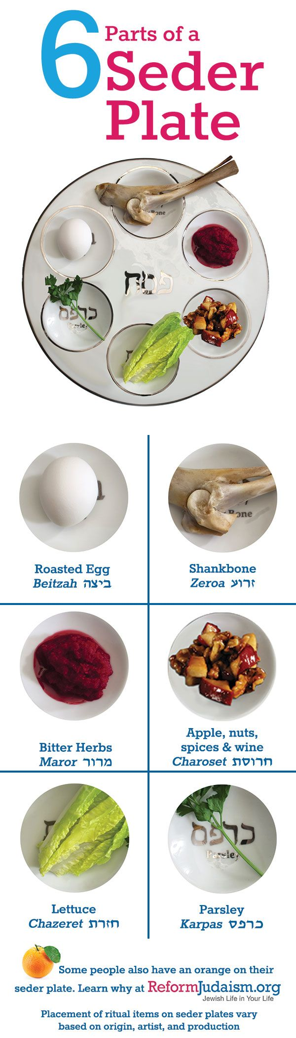 six parts of the Passover seder plate