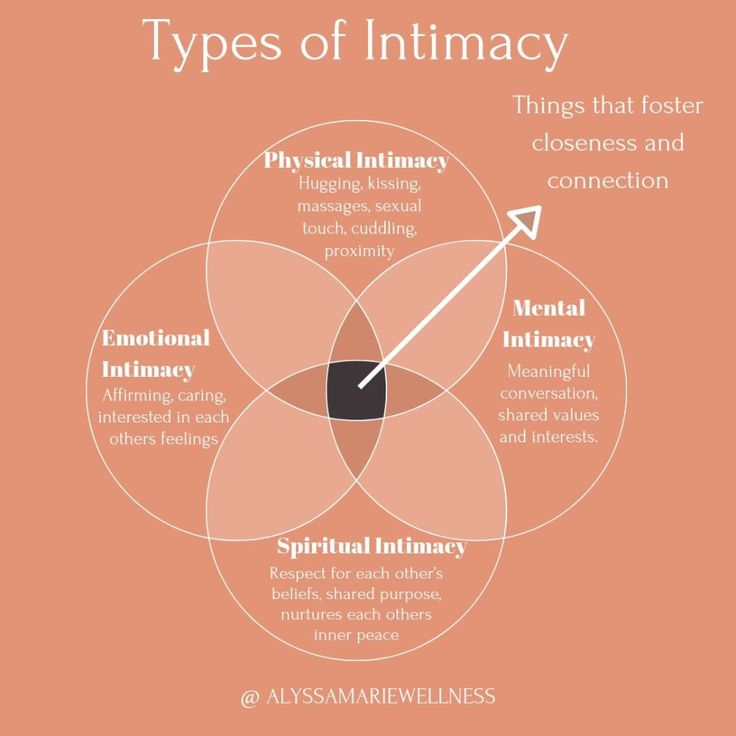 Intimacy: 32 Things to Know About Friendships, Relationships, More