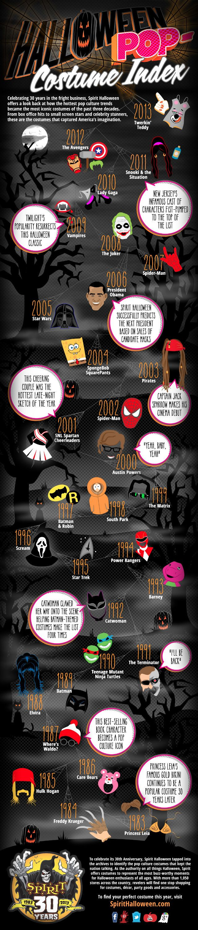 Our Pop-Costume Index made it to geekologie.com! Check out their write up on our 30 years of the most popular Halloween costumes!