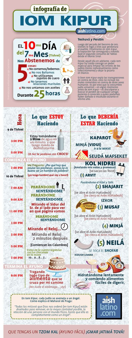 Infografía de Iom Kipur