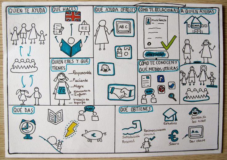 Canvas Personal de una alumna del Ciclo Formativo de Educación Infantil.