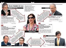 BLOG - Com  Jornalismo Levado a Sério. - BISPO MAGALHÃES: MP DENUNCIA LULA - A intimidade de Rosemary com Lu...